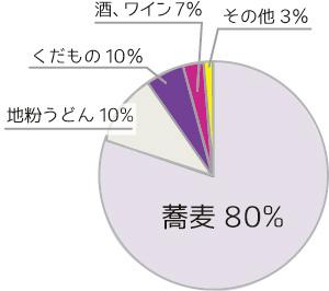 田舎暮らし 蕎麦 サラダ 円グラフ 特産物